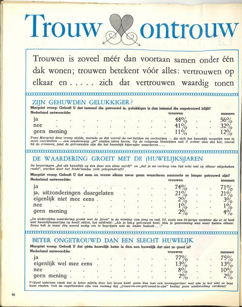 Margriet, 6 nov. 1965